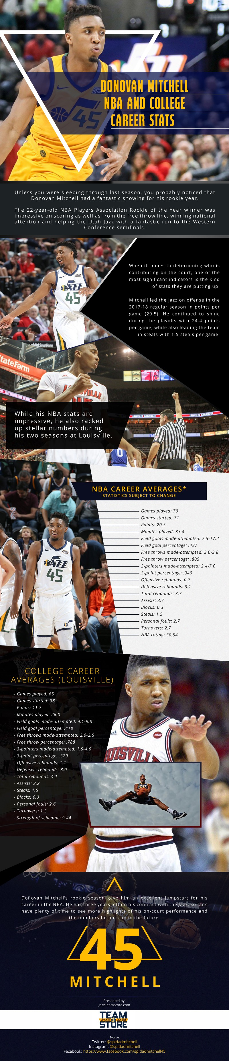 Donovan Mitchell NBA and College Career Stats [infographic]